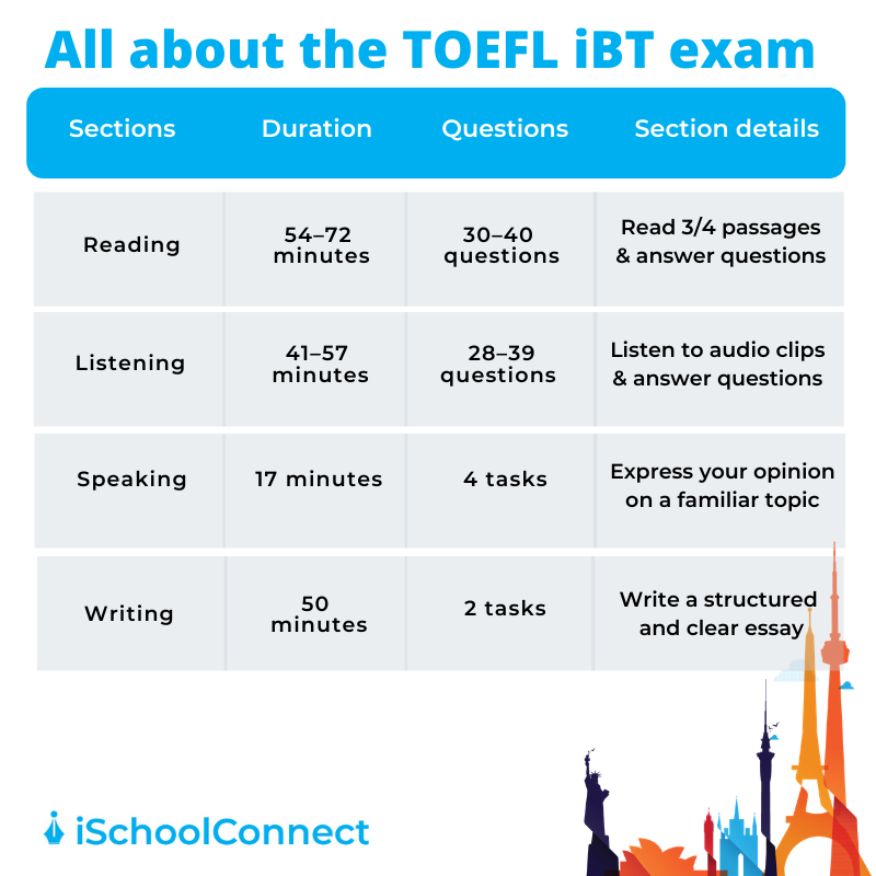 TOEFL table listing all the TOEFL exam details